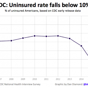 Uninsured Rate Due to Obamacare