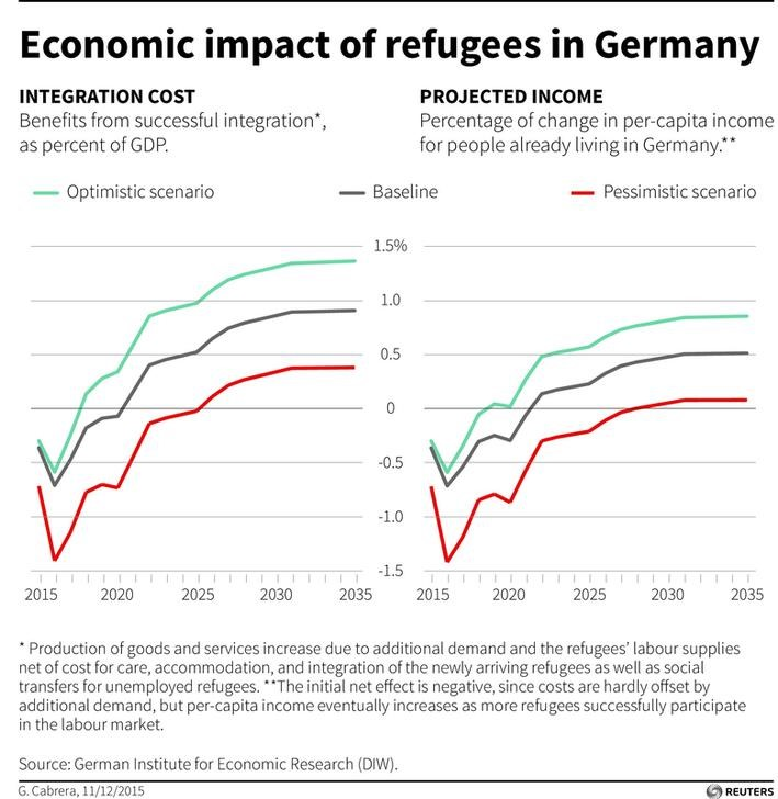 This study outlines how under different assimilatory conditions, refugees could still contribute positively to economic growth. Source: World Economic Forum