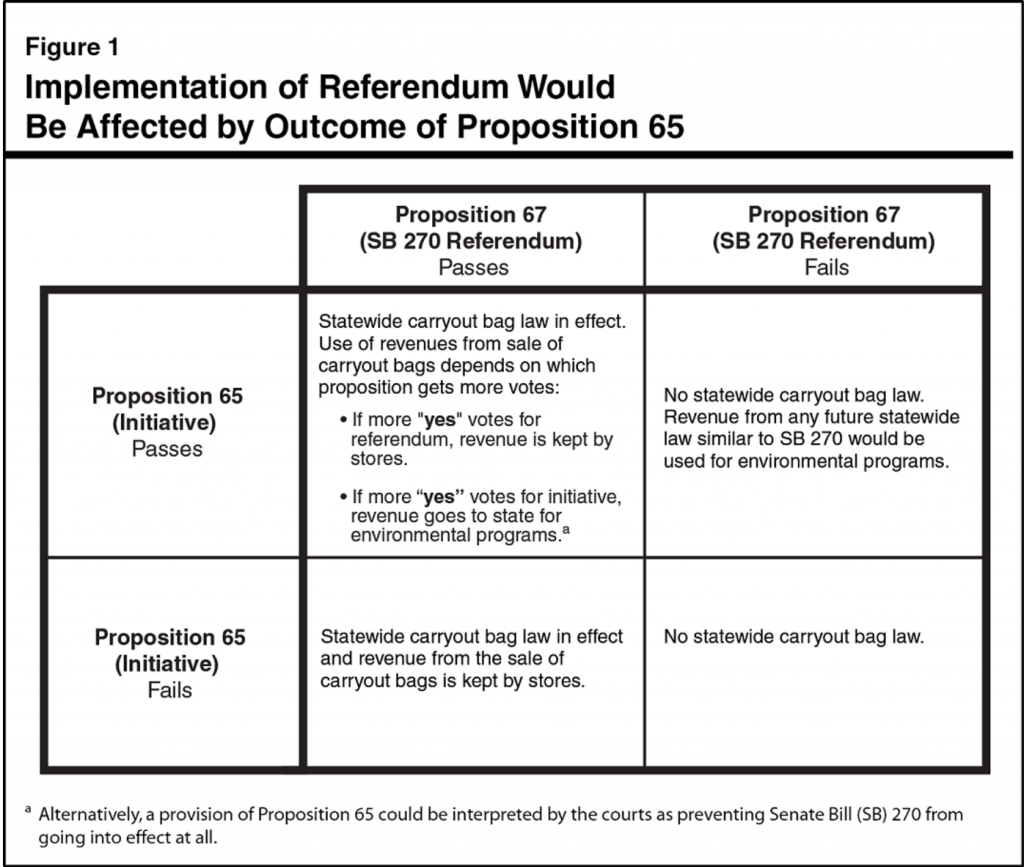 The possible outcomes of Propositions 65 and 67