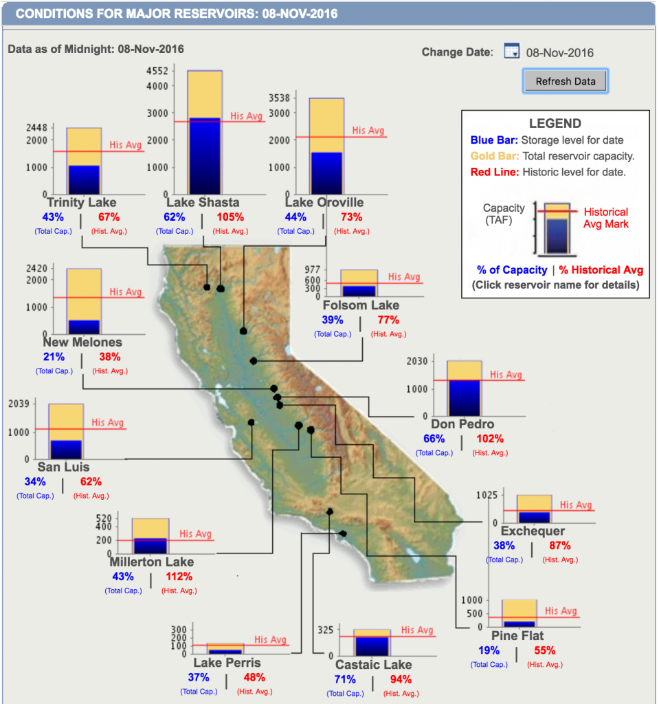 Current water levels for California's major reservoirs