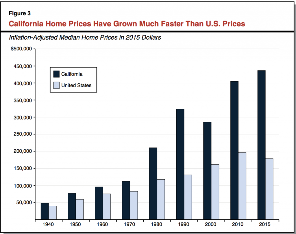 CLAO California's High Housing Cost pg 9