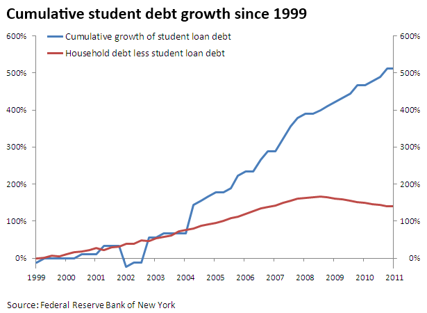20120329-graph-student-debt-the-trillion-dollar-threat-to-the-american-middle-class-01