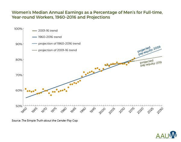 Source: American Association of University Women