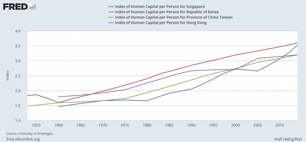 Comparing Index of Human Capital per Person for Singapore, South Korea, Taiwan, and Hong Kong Accessed from: Federal Reserve Economic Databe Source: University of Groningen