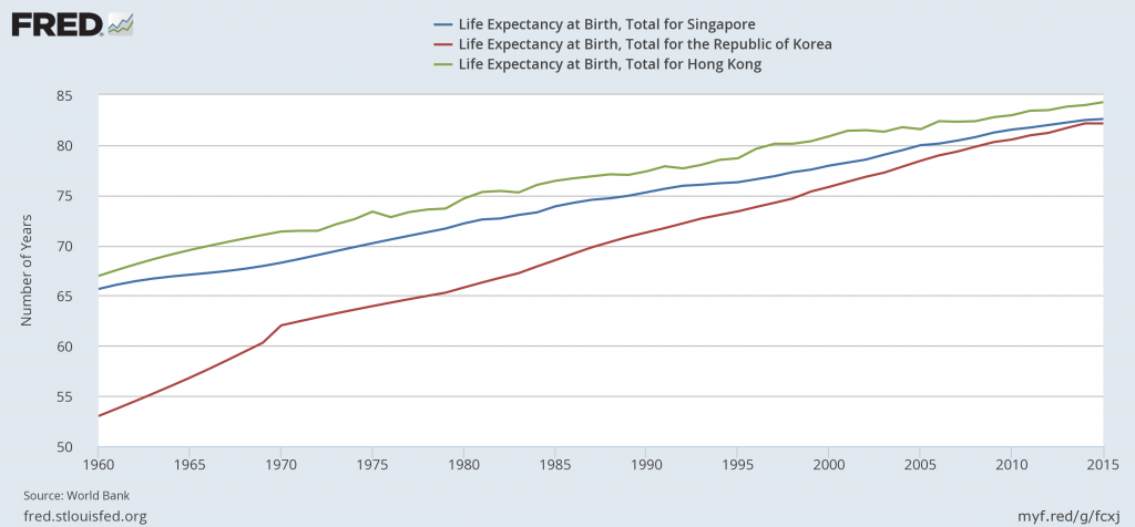 Comparing Life Expectancy at Birth for Singapore, South Korea, and Hong Kong Accessed from: Federal Reserve Economic Database (FRED) Source: World Bank