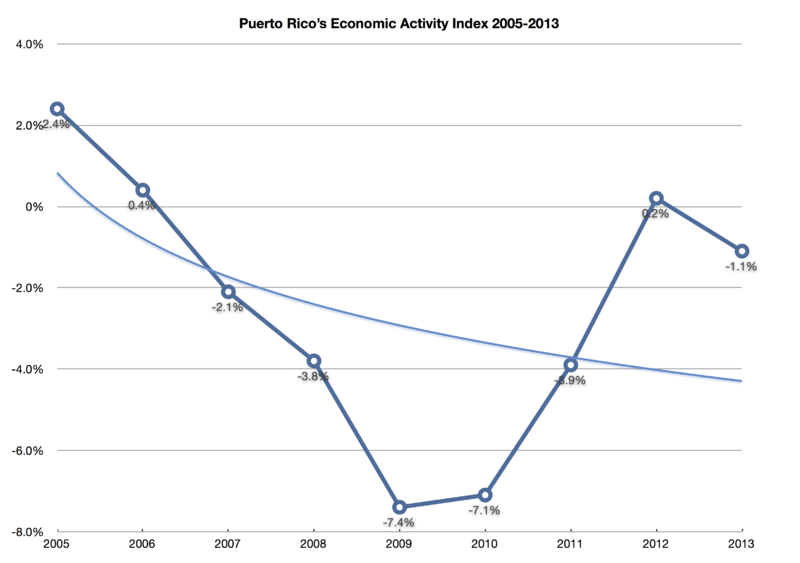 Puerto Rico's economy was already in a downturn before the market crash. Source: Wikimedia Commons