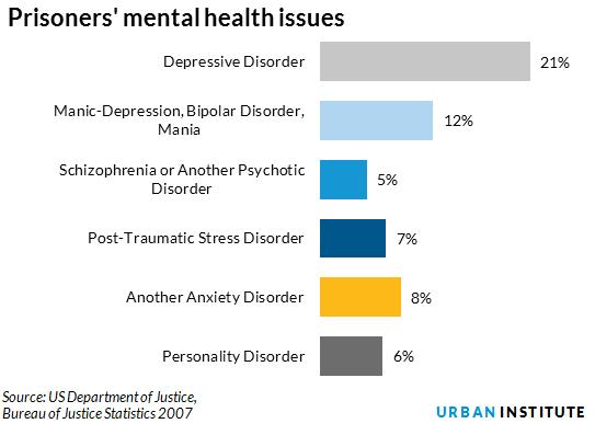 Prisoners' Mental Health Issues. Source: DOJ