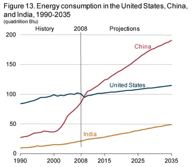 Energy-Consumption-in-the-US