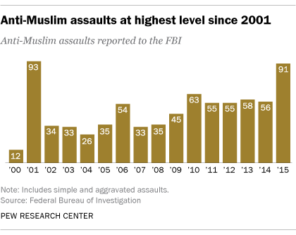 A quick breakdown of how islamophobia has spiked after terrorist attacks.