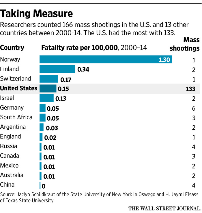 Although the United States has had more mass shootings than any other country, in terms of mass shooting deaths-per capita, other countries with stricter gun control actually have a larger problem relative to their size. Source: Wall Street Journal