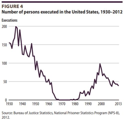 Death Penalty Graph