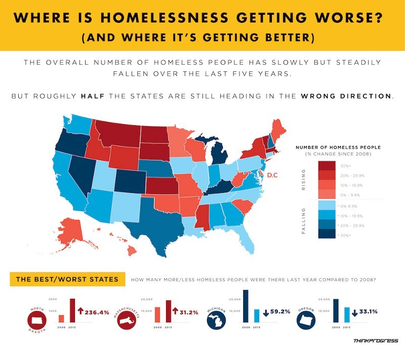 homelesscondition