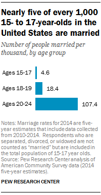 FT_16.11.01_childMarriage_age