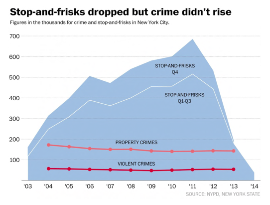 Stop and Frisk vs. Crime Rate Graphic. Source: The Washington Post.