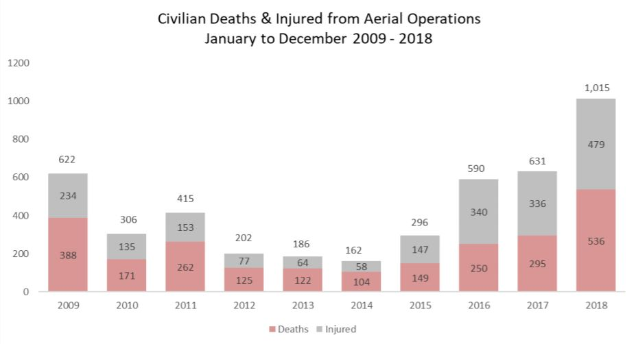 Graph retrieved from the UN Assistance Mission in Afghanistan, Quarterly Report on the Protection of Civilians in Armed Conflict (1 January to 30 September 2018)