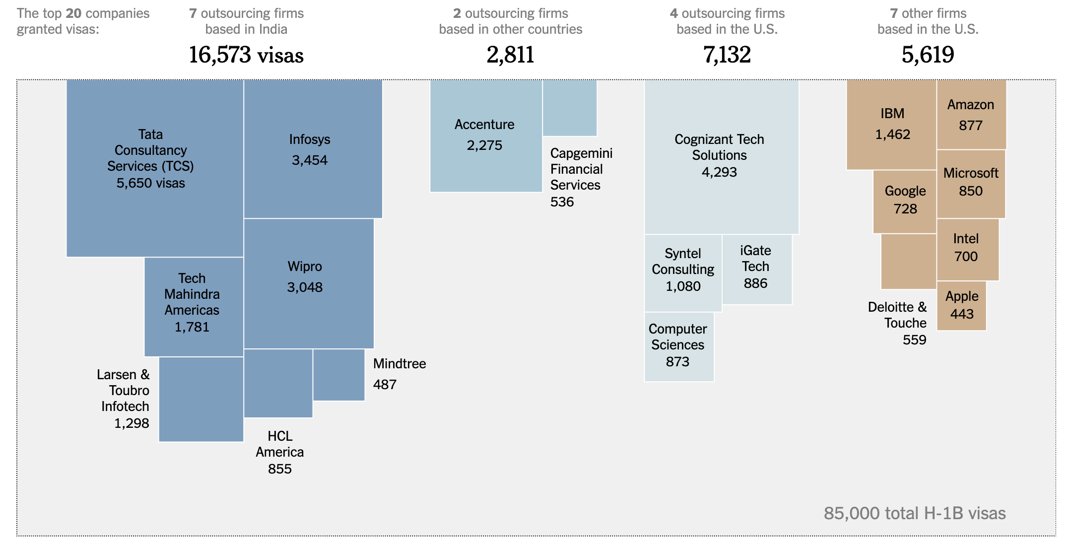 https://www.nytimes.com/interactive/2015/11/06/us/outsourcing-companies-dominate-h1b-visas.html