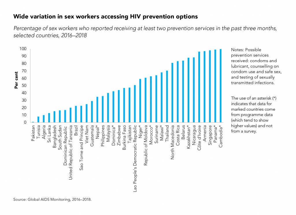 Less than 20 percent of Dominican Sex-Workers have access to HIV prevention options